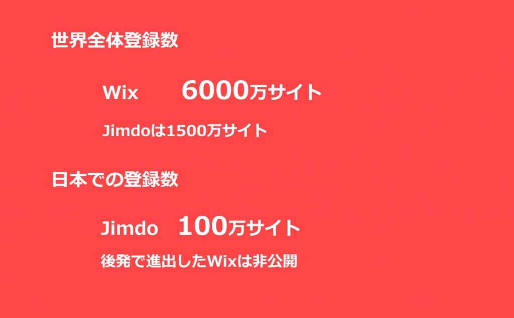日本ではJimdoの利用者数が多い