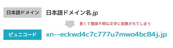 日本語ドメインのデメリット